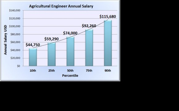 Agricultural Engineer Maniglia