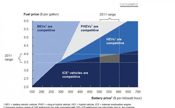 McKinsey Battery Study jpeg