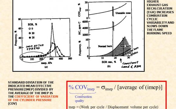 Of SI engine combustion