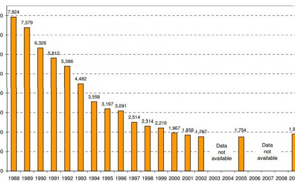 Number of Landfills in the US