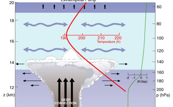 Middle Atmosphere Meteorology