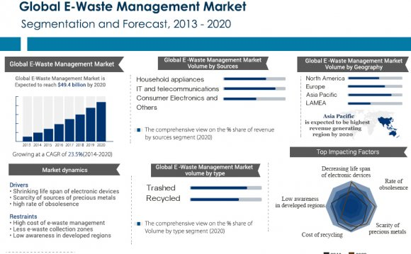 Global E-Waste Management