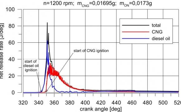 Heat release rate in dual fuel