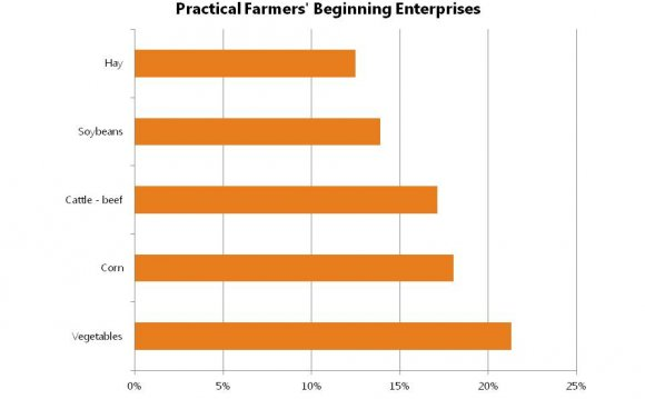 Farmer Survey - Practical