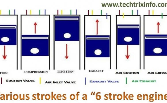 Six strokes of a six stroke