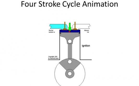 Four Stroke Cycle Animation