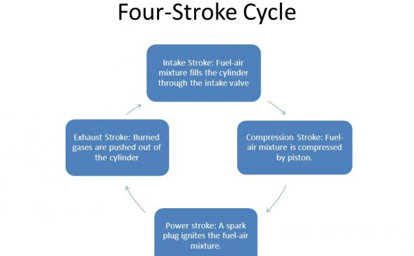 Four-Stroke Cycle Intake