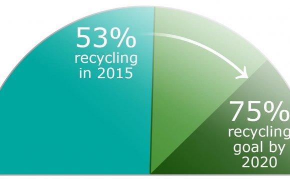 75 Recycling Goal Chart Final