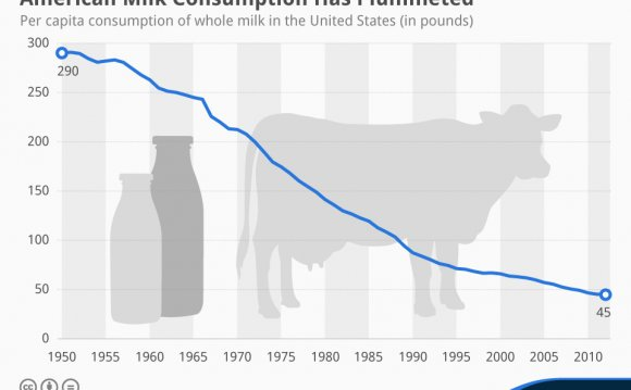 American Milk Consumption Has