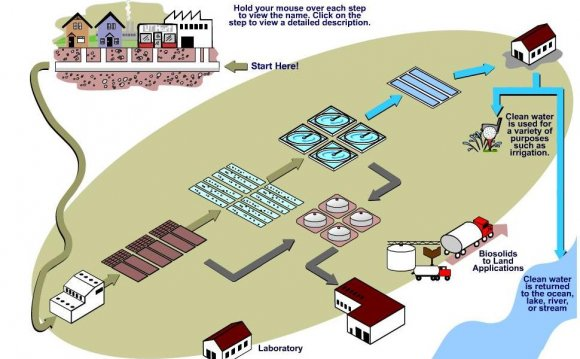 The problem of wastewater