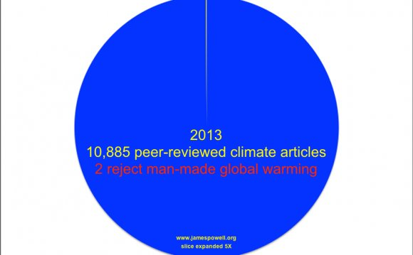 Peer reviewed articles climate change