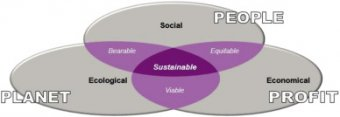 3-dimensions model of sustainability.