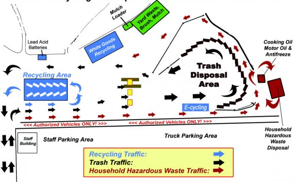 Waste Management/ Transfer Station