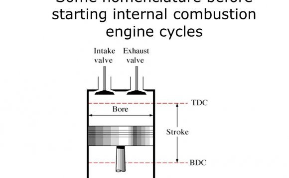 Internal combustion engine Cycles