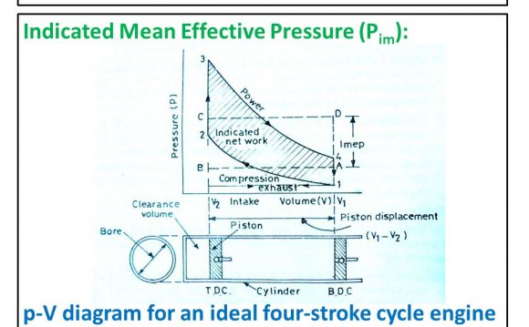 Four stroke cycle diagram