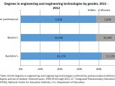 Agricultural Engineering Education requirements