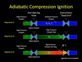 Compression Ignition