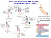 Internal combustion engine Thermodynamics