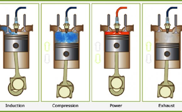 Four stroke Combustion cycle