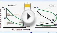 Animation How Otto cycle works.