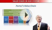 What is Value Chain? Value Chain Definition, its